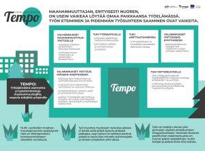 Tempo -hankkeen perustavan blogin kuvio, jossa esillä Tempon teemat.